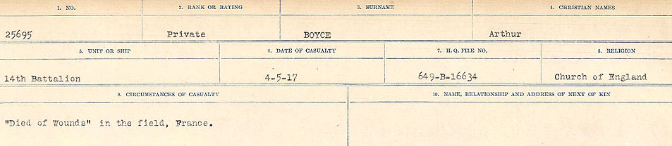 Death Registry– Source: Library and Archives Canada.  CIRCUMSTANCES OF DEATH REGISTERS FIRST WORLD WAR Surnames: Border to Boys. Mircoform Sequence 12; Volume Number 131829_B016721; Reference RG150, 1992-93/314, 156 Page 743 of 934.