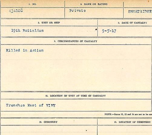 Circumstances of death registers– Private Richard Shortridge