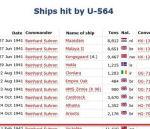 Liste des navires coulés – Liste des navires coulés par le U-564, dont le « Victolite ».