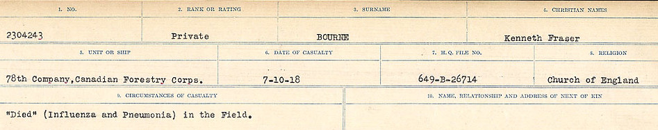 Circumstances of Death Registers– Source: Library and Archives Canada.  CIRCUMSTANCES OF DEATH REGISTERS FIRST WORLD WAR Surnames: Border to Boys. Mircoform Sequence 12; Volume Number 131829_B016721; Reference RG150, 1992-93/314, 156 Page 355 of 934