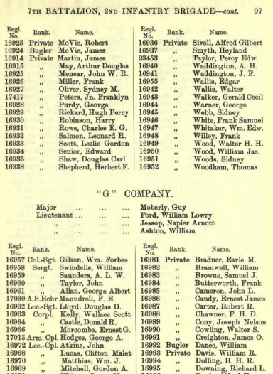Roll of honour– Richard Lodge Downing List of Officers and Men Serving in the First Canadian Contingent of the British Expeditionary Force 1914/438650/101