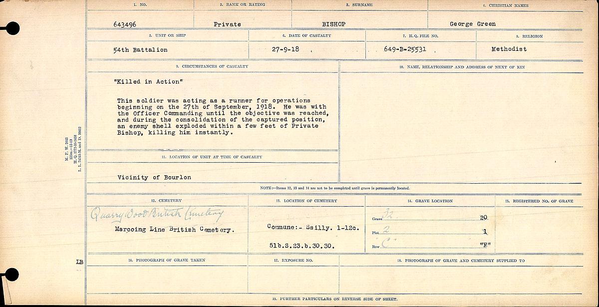 Circumstances of Death– Circumstances of Death Private George Green Bishop.